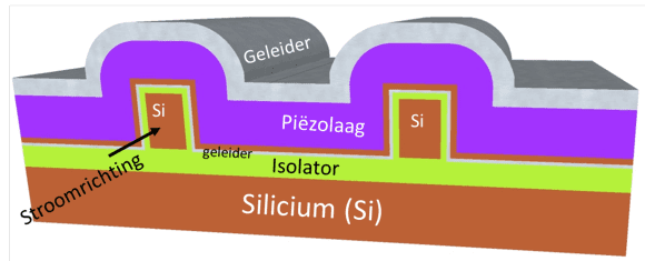 Schets van het prototype van de energiezuinige transistor van de UT