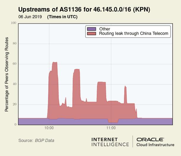 Oracle Safe Host BGP Leak KPN