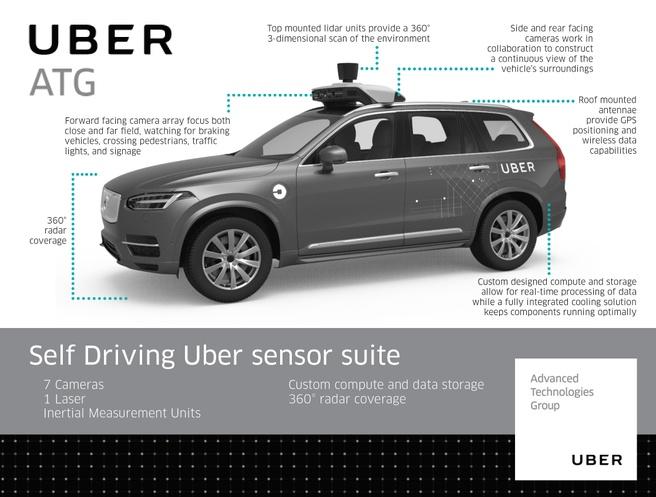 Uber-sensoren