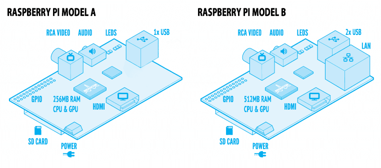 Raspberry Pi a VS B