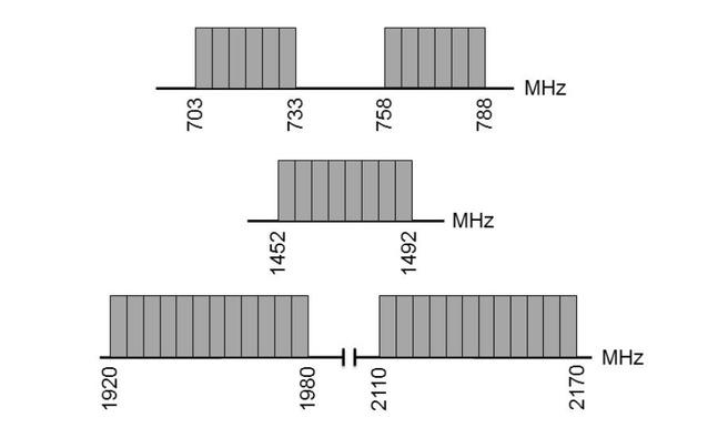 ACM: frequenties bij multibandveiling 2019/2020
