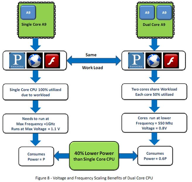 Vergelijking verbruik singlecore en dualcore cpu smartphones (bron: Nvidia)