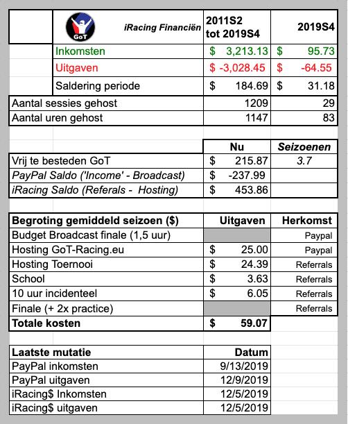 Financiële rapportage GoT iRacing