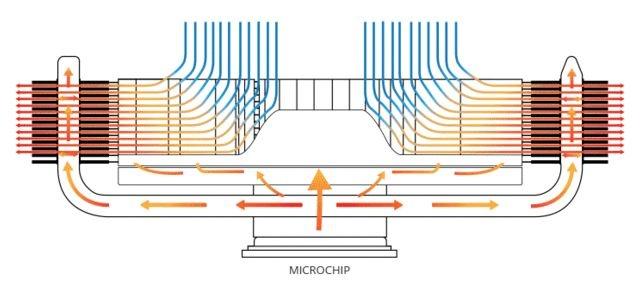 CoolChip Kinetic Cooler