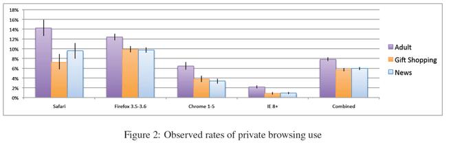 Gebruik privé-modus browsers (bron: Stanford University)