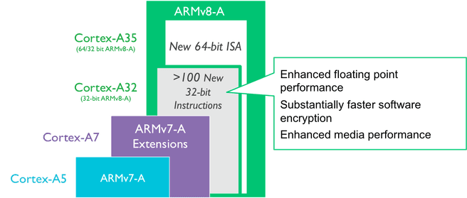 ARM Cortex-A32 ARMv8-A