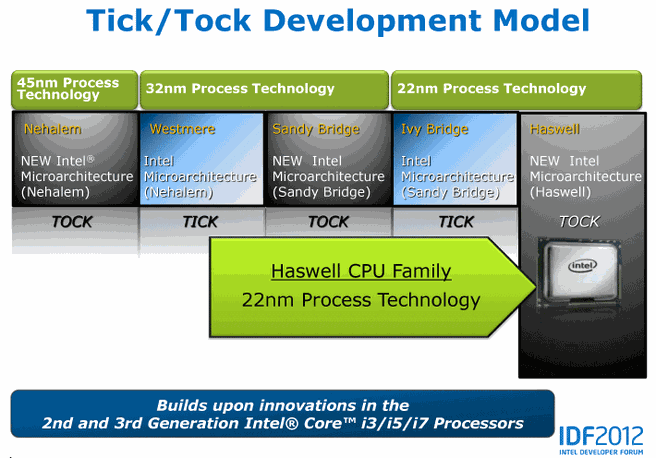 Haswell tick-tock-model