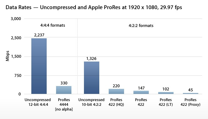 Apple ProRes chart