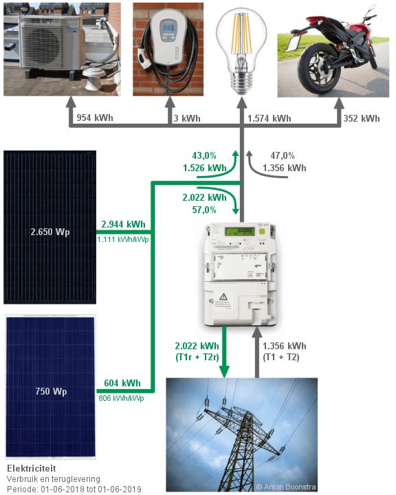 Elektriciteit - verbruik en teruglevering