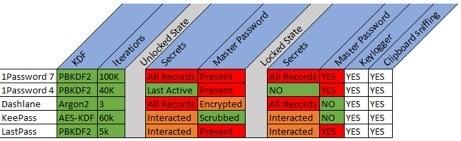 ISE-onderzoek naar wachtwoordmanagers