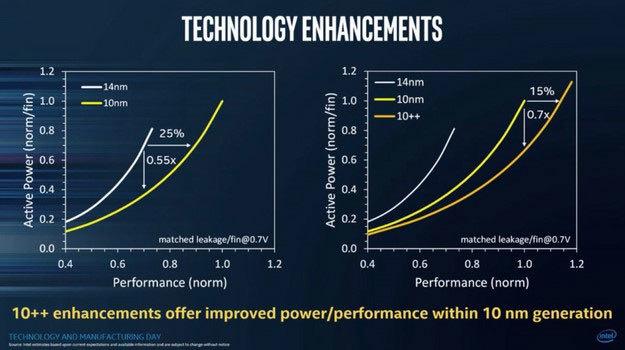 Intel 10++