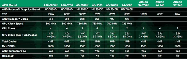 AMD Trinity line-up