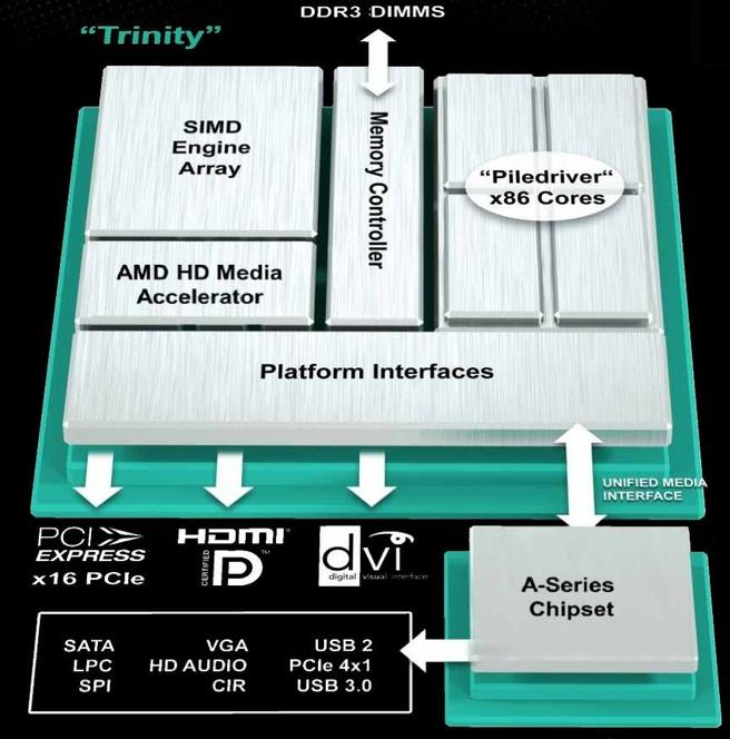 AMD Trinity platform