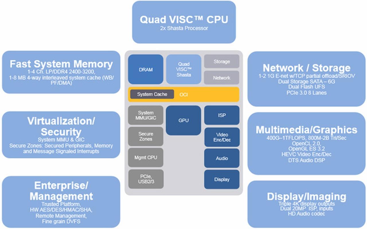 VISC Soft Machines