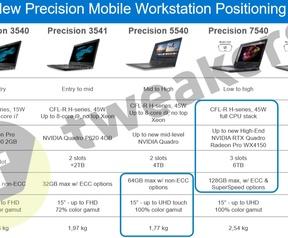 Dell Precision met RTX Quadro