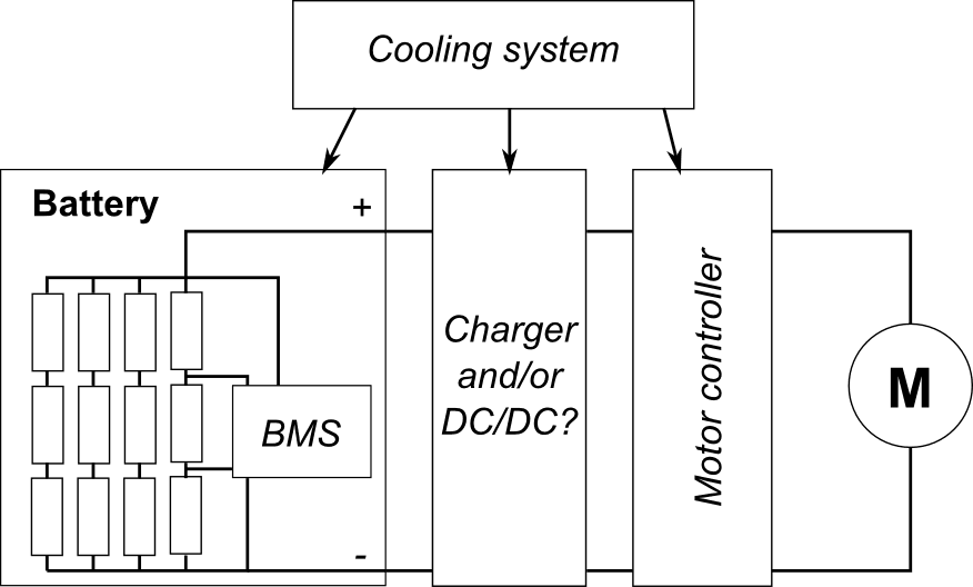 Battery electric vehicle system overview