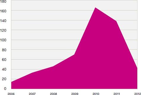 Kwetsbaarheden in mobiele besturingssystemen IBM