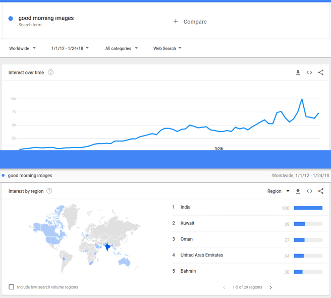 Good Morning Images op Google Trends