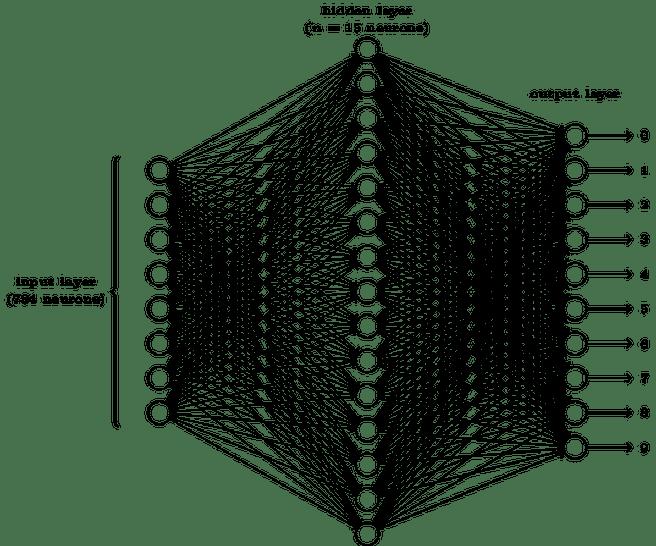 Neuraal netwerk voor cijferherkenning