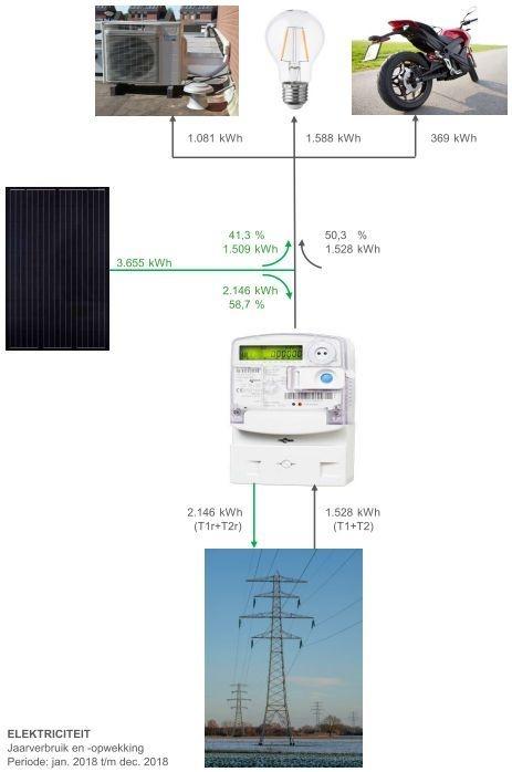 Elektriciteitsverbruik - Verbruik en teruglevering 2018