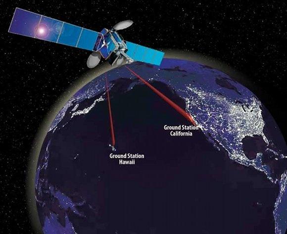 Tijdens de proef stuurt het lasersysteem data door naar twee stations op aarde