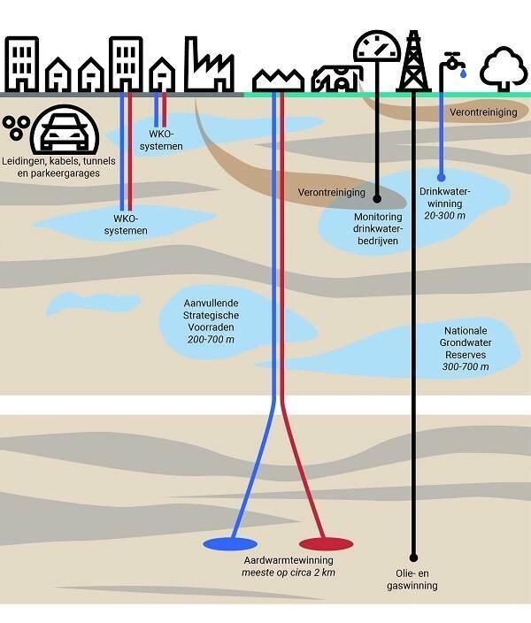 Geothermie en drinkwater