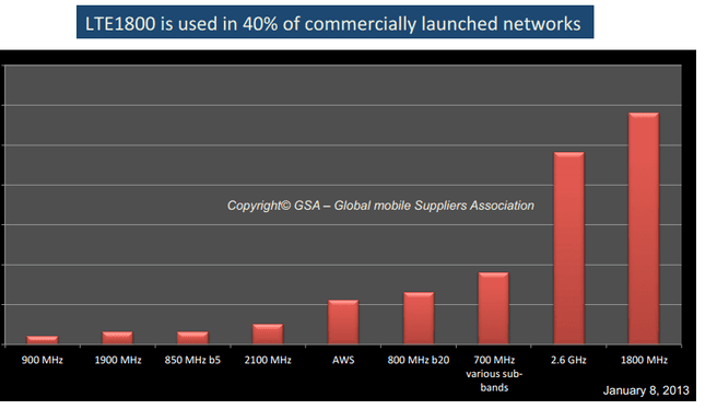 Gebruikte frequenties wereldwijd voor 4g (lte), januari 2013