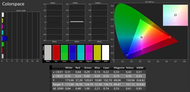 Primaire en secundaire kleuren