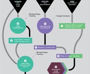 Infographic Viv
