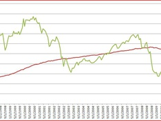House prices and AEX