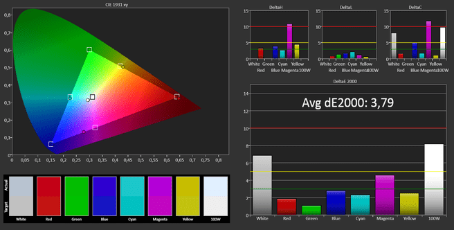Toshiba m7 47 tv review metingen en kalibratie tweakers for Wat zijn de koele kleuren