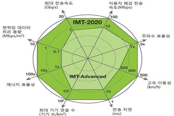 5g IMT-2020