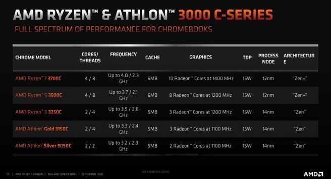 AMD Athlon- en Ryzen-processors voor Chromebooks