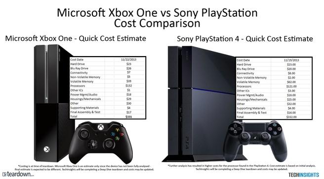 Kosten PS4 vs Xbox One