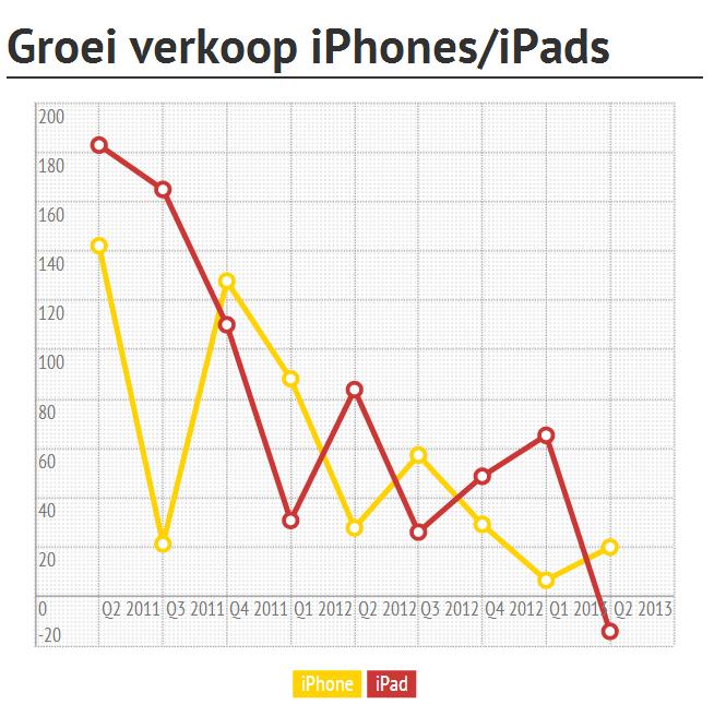 Groei verkoop iPhones en iPads, Q2 2013