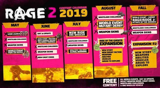 Rage 2 Roadmap