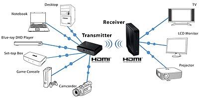 Aansluitmogelijkheden van de Asus WiCast EW2000.