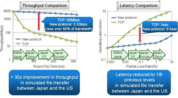 Fujitsu netwerkprotocol
