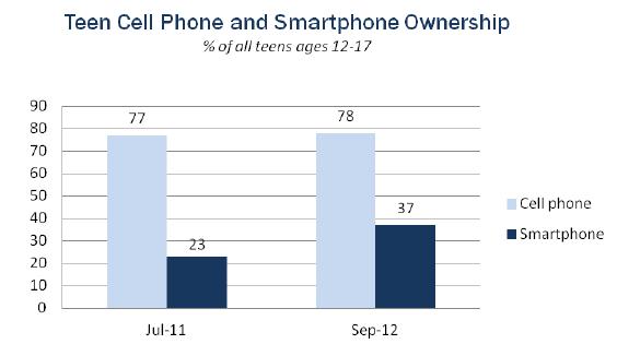 Smartphonegebruik tieners VS 2012