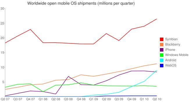 Verkoop smartphones per OS per kwartaal (bron: AllAboutSymbian)