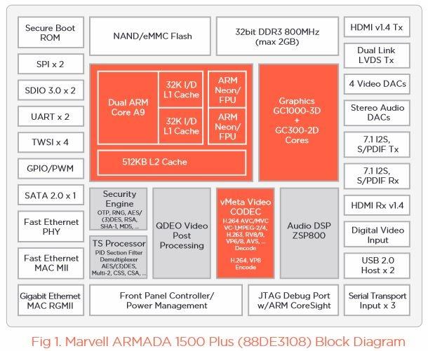 Blokdiagram van Marvell Armada 1500 Plus-soc