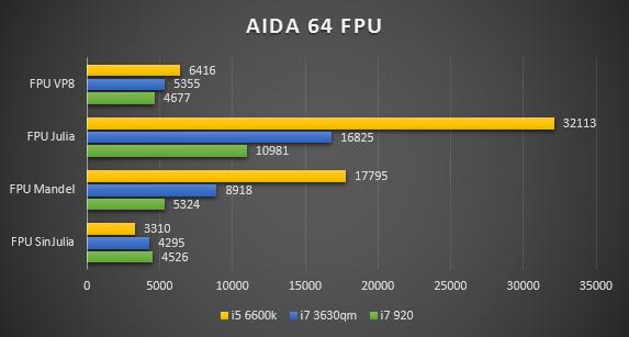 AIDA64 FPU