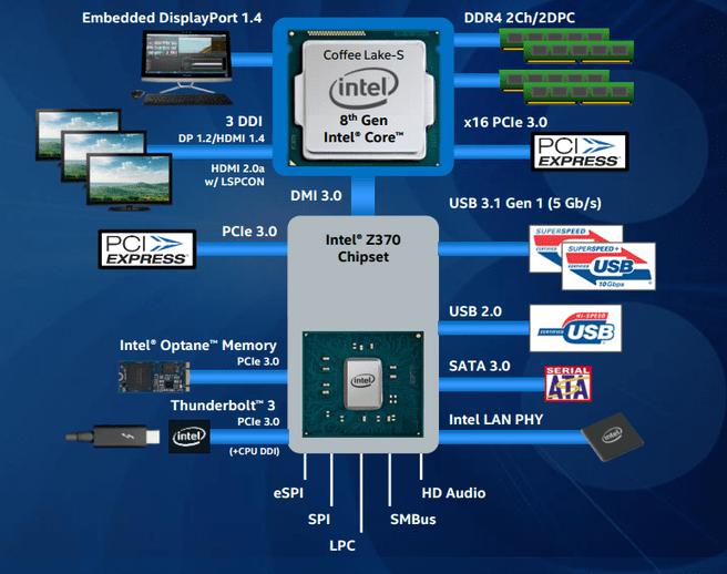 Z370-chipset en platform