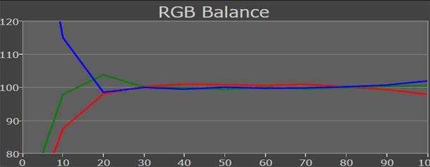 Philips PFL6007 rgb-levels gekalibr