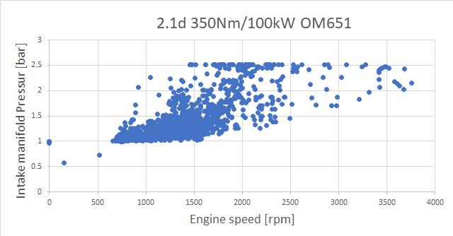c200D 2.1d 136pk/350Nm