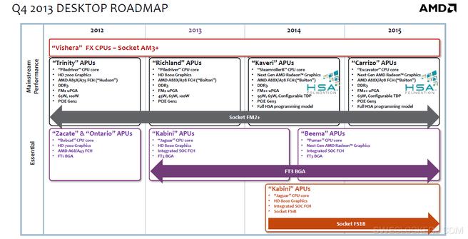 AMD dekstop roadmap 2012 - 2015