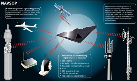 BAE Systems Navsop navigatie voor drones