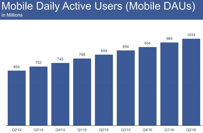 Facebook mobiele gebruikers