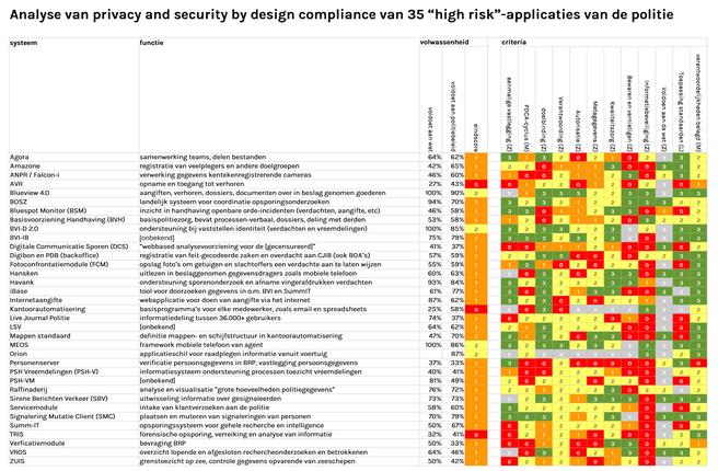 Onderzoek High Risk Apps Nederlanse politie - Bits of Freedom