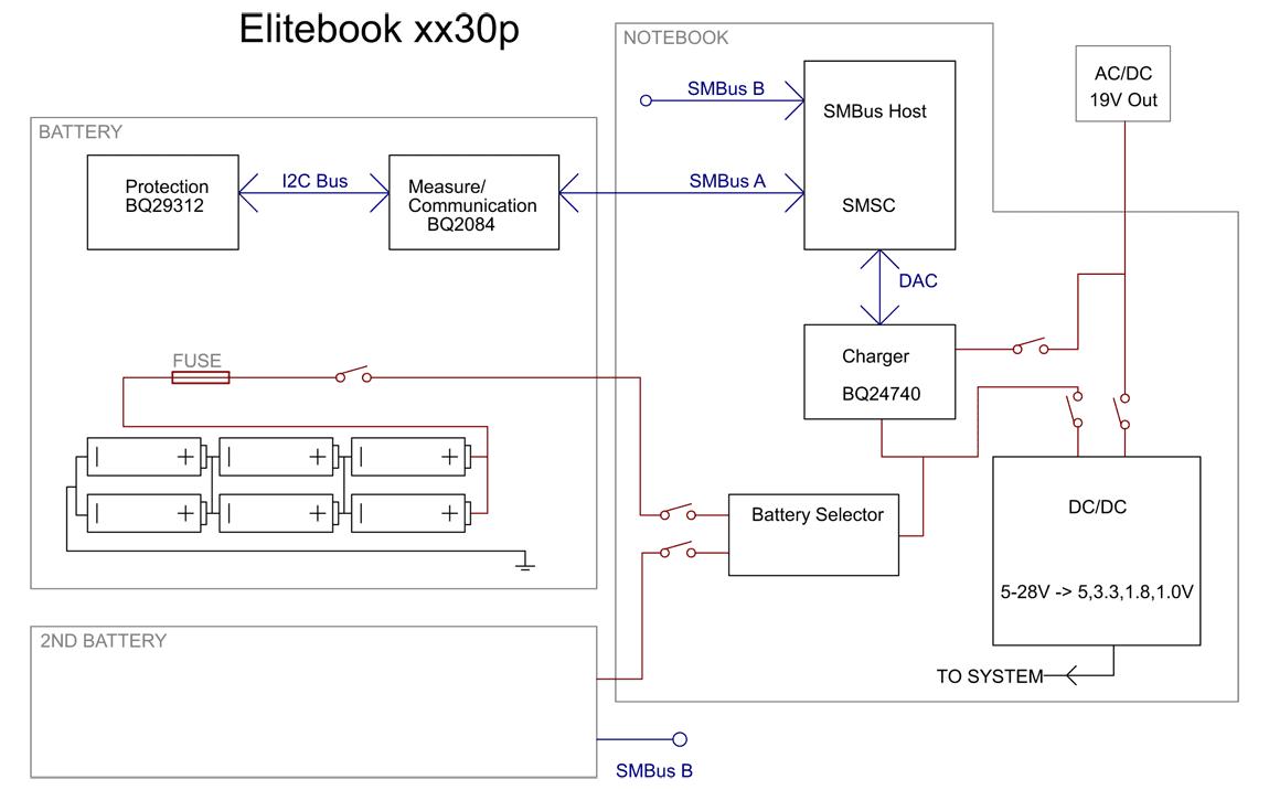 Schema Elitebook